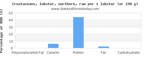polyunsaturated fat and nutritional content in lobster