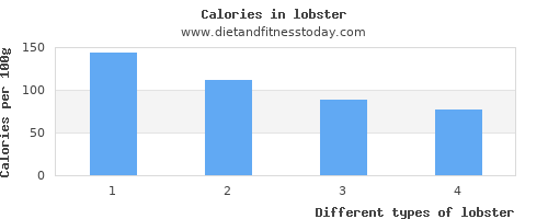 lobster polyunsaturated fat per 100g