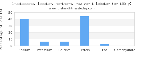 sodium and nutritional content in lobster