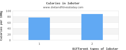 lobster starch per 100g