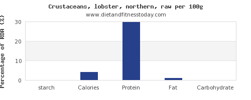 starch and nutrition facts in lobster per 100g