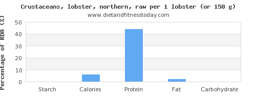 starch and nutritional content in lobster