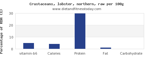 vitamin b6 and nutrition facts in lobster per 100g