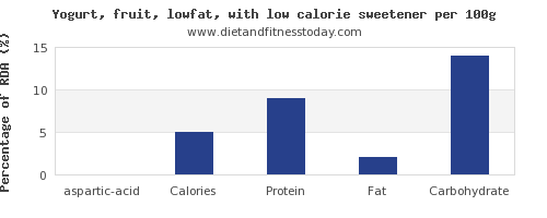 aspartic acid and nutrition facts in low fat yogurt per 100g