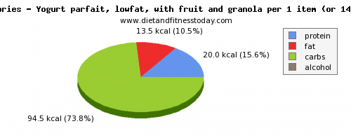 carbs, calories and nutritional content in low fat yogurt