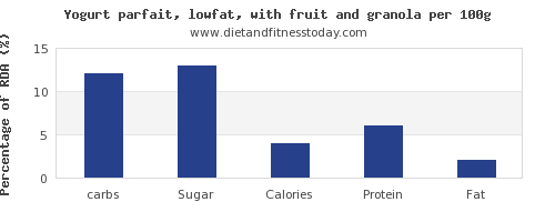 carbs and nutrition facts in low fat yogurt per 100g