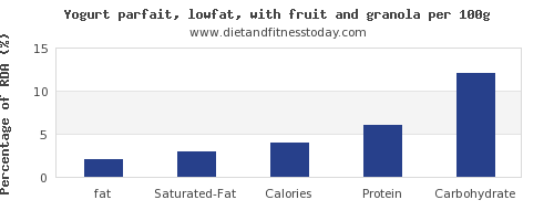 fat and nutrition facts in low fat yogurt per 100g