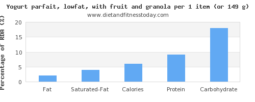 fat and nutritional content in low fat yogurt