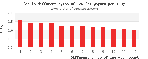 low fat yogurt nutritional value per 100g