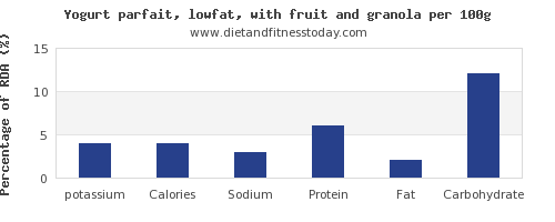 potassium and nutrition facts in low fat yogurt per 100g