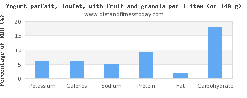 potassium and nutritional content in low fat yogurt