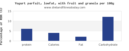 protein and nutrition facts in low fat yogurt per 100g