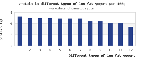 low fat yogurt protein per 100g