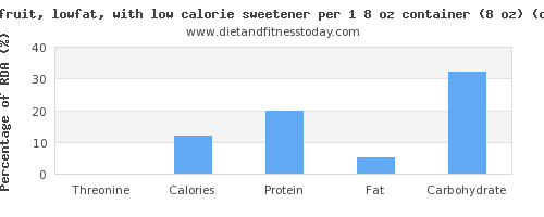 threonine and nutritional content in low fat yogurt