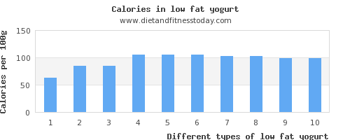 low fat yogurt aspartic acid per 100g