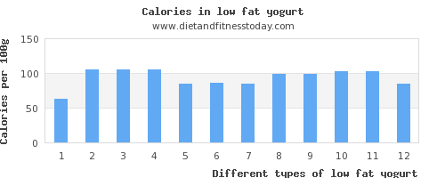 low fat yogurt fat per 100g