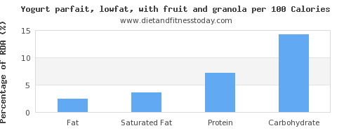 fat and nutrition facts in low fat yogurt per 100 calories