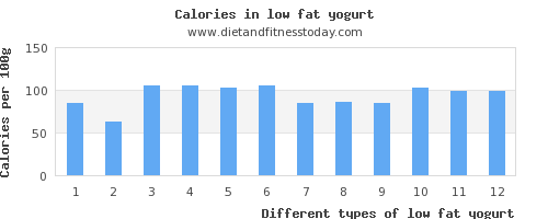 low fat yogurt iron per 100g