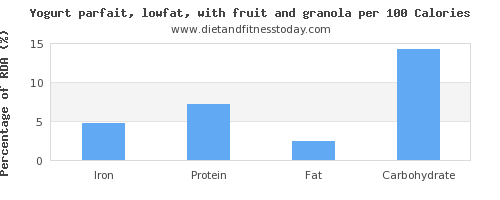 iron and nutrition facts in low fat yogurt per 100 calories