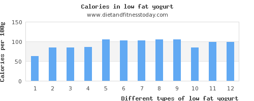 low fat yogurt potassium per 100g