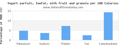 potassium and nutrition facts in low fat yogurt per 100 calories