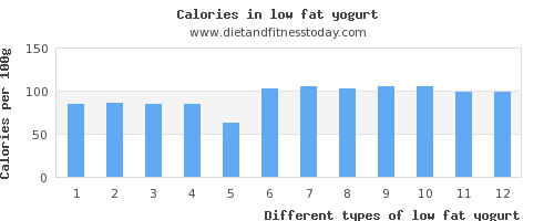 low fat yogurt selenium per 100g