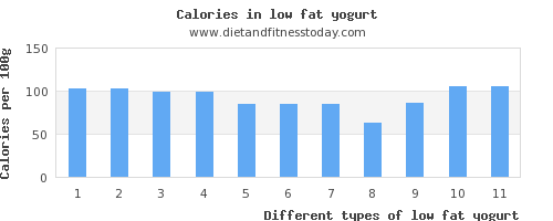 low fat yogurt sugar per 100g