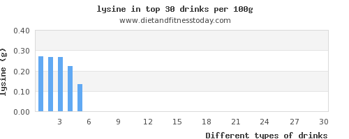 drinks lysine per 100g