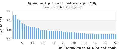 nuts and seeds lysine per 100g