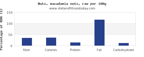fiber and nutrition facts in macadamia nuts per 100g