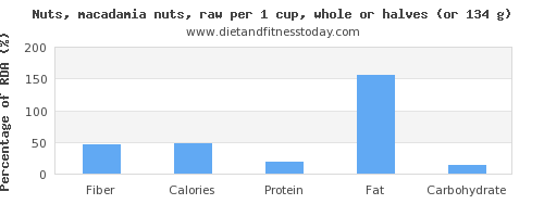fiber and nutritional content in macadamia nuts