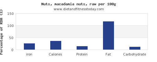 iron and nutrition facts in macadamia nuts per 100g