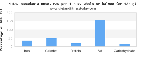 iron and nutritional content in macadamia nuts
