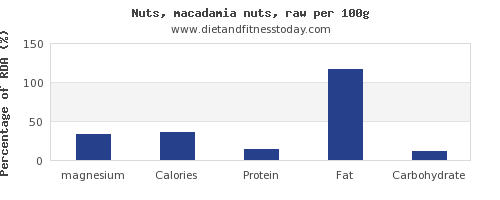 magnesium and nutrition facts in macadamia nuts per 100g