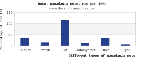 nutritional value and nutrition facts in macadamia nuts per 100g
