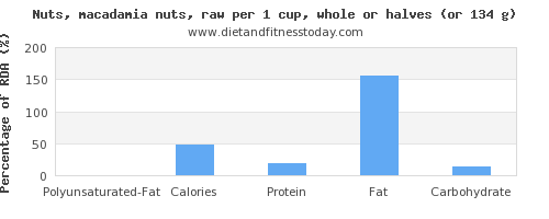 polyunsaturated fat and nutritional content in macadamia nuts