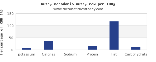 potassium and nutrition facts in macadamia nuts per 100g