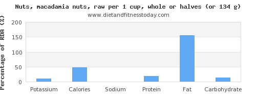 potassium and nutritional content in macadamia nuts