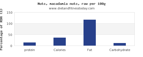 protein and nutrition facts in macadamia nuts per 100g
