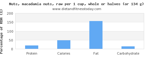 protein and nutritional content in macadamia nuts