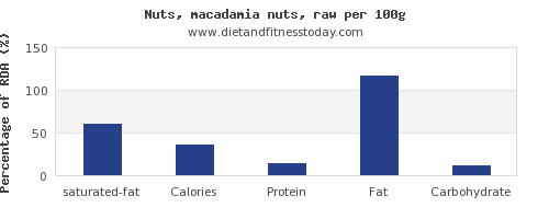 saturated fat and nutrition facts in macadamia nuts per 100g