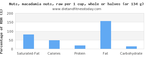 saturated fat and nutritional content in macadamia nuts