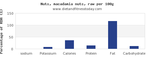 sodium and nutrition facts in macadamia nuts per 100g