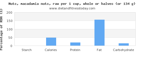 starch and nutritional content in macadamia nuts