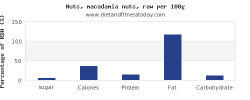 sugar and nutrition facts in macadamia nuts per 100g