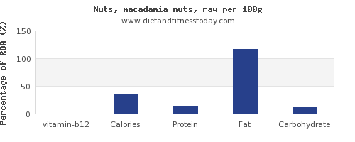 vitamin b12 and nutrition facts in macadamia nuts per 100g