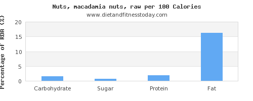 carbs and nutrition facts in macadamia nuts per 100 calories