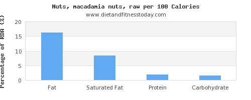 fat and nutrition facts in macadamia nuts per 100 calories