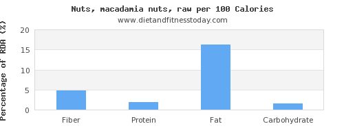 fiber and nutrition facts in macadamia nuts per 100 calories