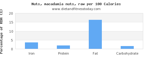iron and nutrition facts in macadamia nuts per 100 calories